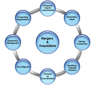 research methodology in mergers and acquisition for banking in india Research methodology are divided between the involved companies is an open question that is critical for identifying winners and losers in mergers and acquisitions experimental method is used mergers and acquisitions in indian banking sector project report.